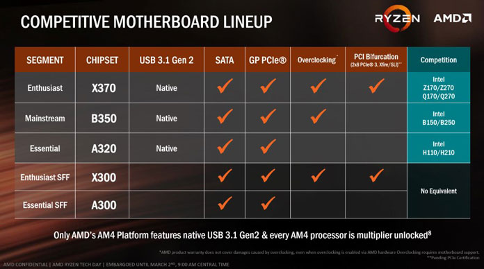AMD AM4 chipset comparison