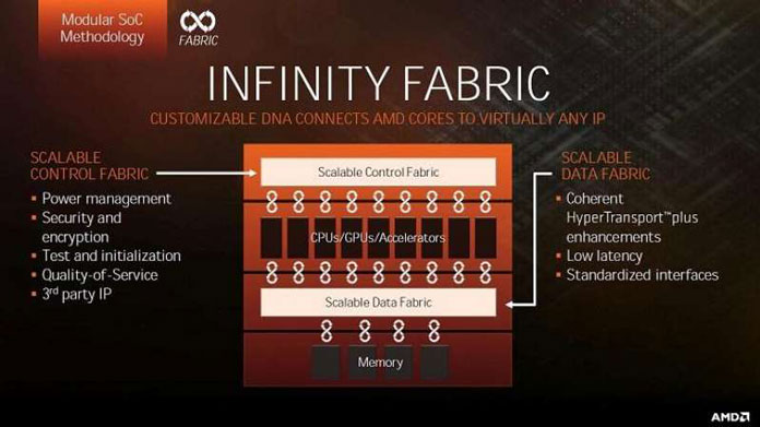 AMD infinity fabric presentation