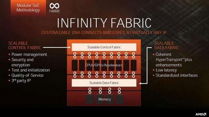 AMD infinity fabric presentation